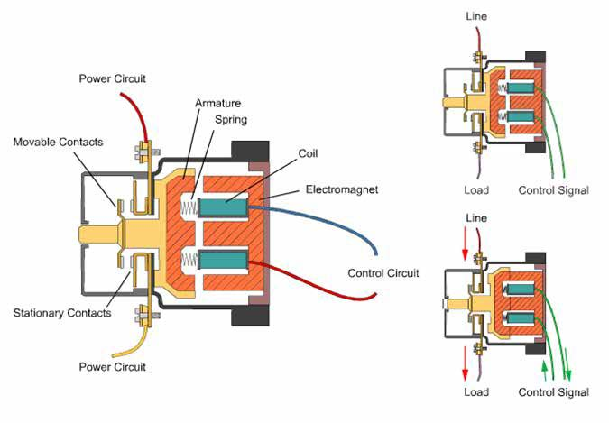 Inner circuitry of a contactor