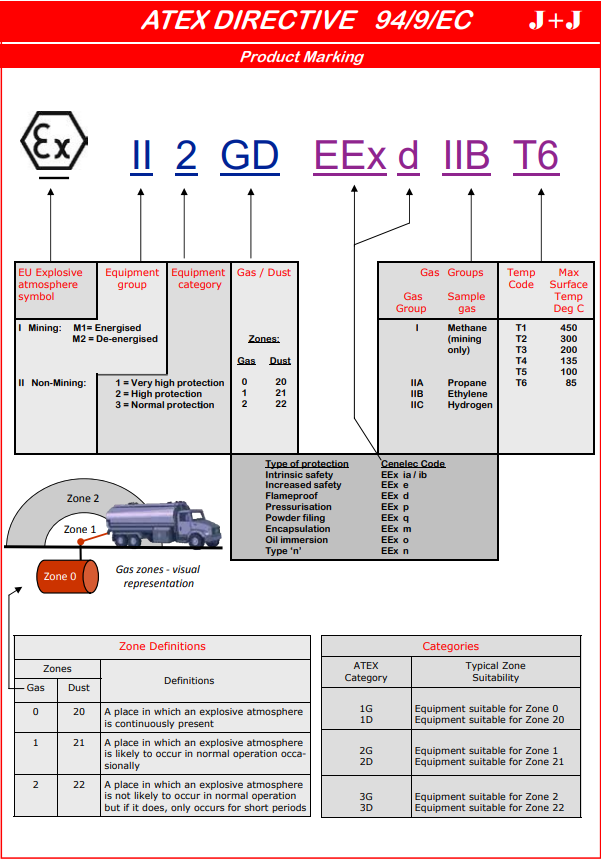 ATEX directive for product marking