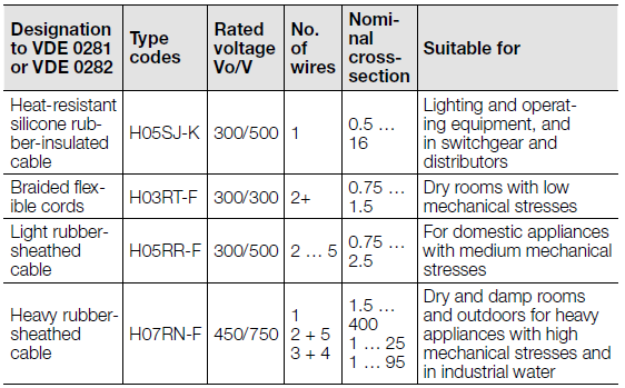 Rubber-insulated cables