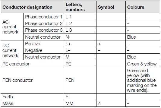 Conductor codes